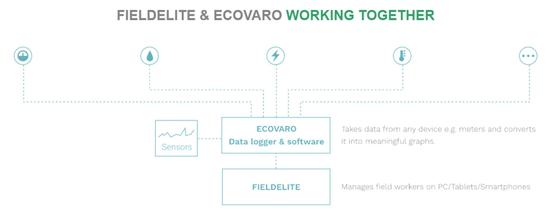 FieldElite and Ecovaro Working Together